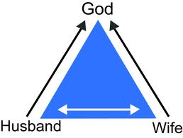 marriage-triangle